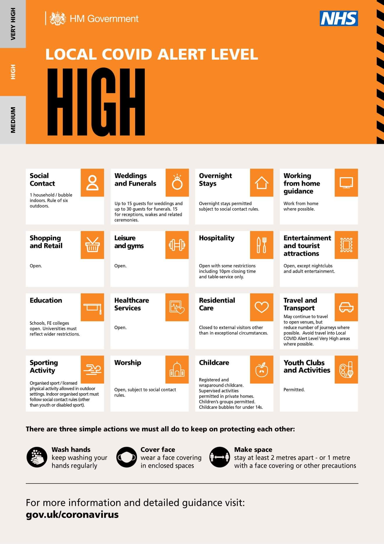 Covid High Alert Infographic